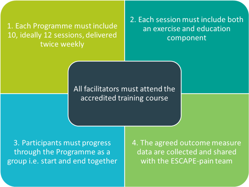 Image of the core tenets of the programme. 1. Each programme must include 10, ideally 12 sessions, delivered twice weekly. 2. Each session must include both an exercise and education component. 3. Participants must progress through the programme as a group, i.e. start and end together. 4. The agreed outcome measure data are collected and shared with the ESCAPE-pain team.