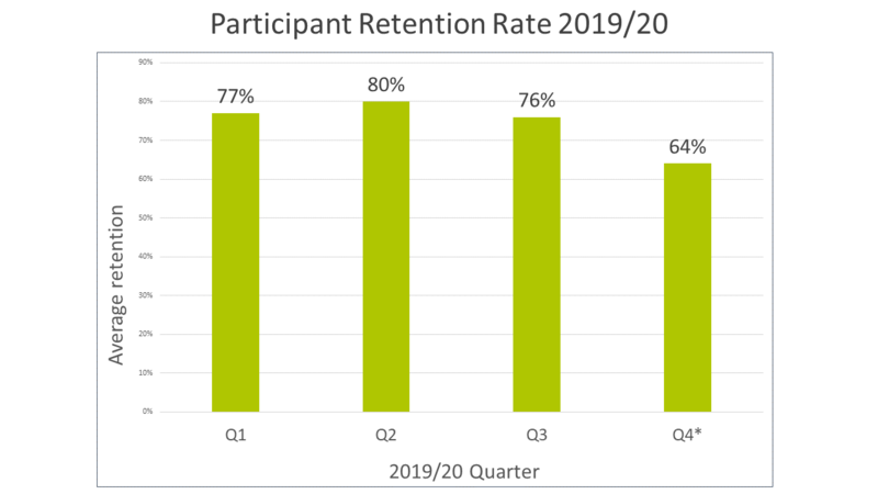 A bar graph showing the average retention rate for the programme per quarter, over the past financial year 2019-2020.