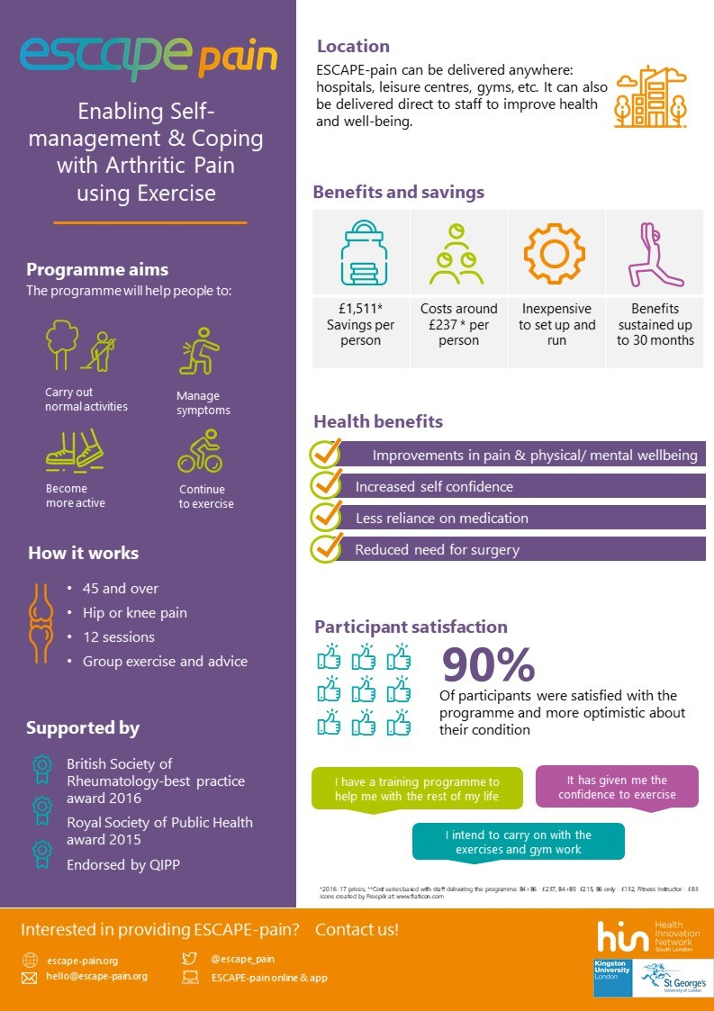 Infographic showing the aims and benefits of the ESCAPE-pain programme from a provider or commissioner point of view.